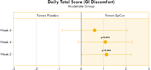 Box plot illustrating the mean difference in GI discomfort in a placebo group and yeast fermentate group.