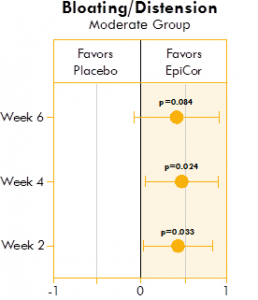 Box plot illustrating the mean difference in bloating and distension in a placebo group and yeast fermentate group.