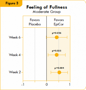 Box plot illustrating the mean difference in feeling of fullness in a placebo group and a yeast fermentate group.