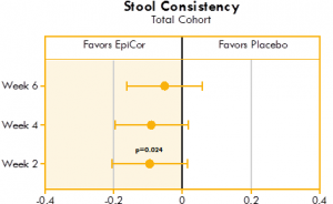 Box plot illustrating the mean differences between yeast fermentate and placebo groups on stool consistency, analyzed with a linear mixed model that takes into account the differences between groups at baseline.