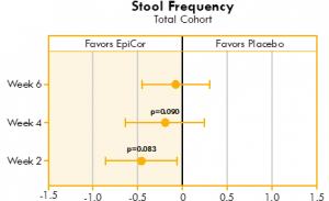 Box plot illustrating the mean differences between yeast fermentate and placebo groups on stool frequency, analyzed with a linear mixed model that takes into account the differences between groups at baseline.