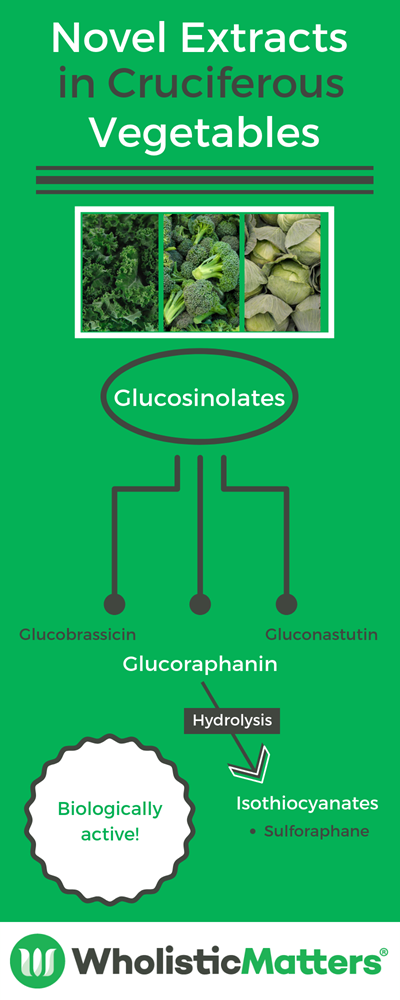 Image outlining the novel extracts found in cruciferous vegetables.