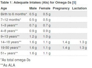 Table representing the adequate intakes for Omega-3s in males, females, during pregnancy and lactation, for different age groups.
