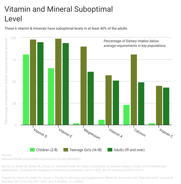 Graph depicting percentages of dietary intakes of vitamin and mineral levels below average requirements in key populations.