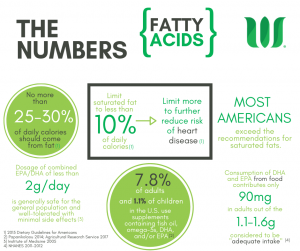 Infographic illustrating statistics on fatty acid intake.