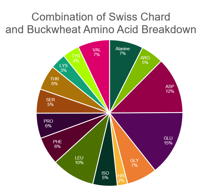 Pie chart illustrating the amino acid breakdown in the combination of Swiss chard and buckwheat.