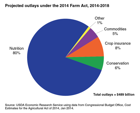 Pie chart representing the projected outlays under the Agricultural Act of 2014.